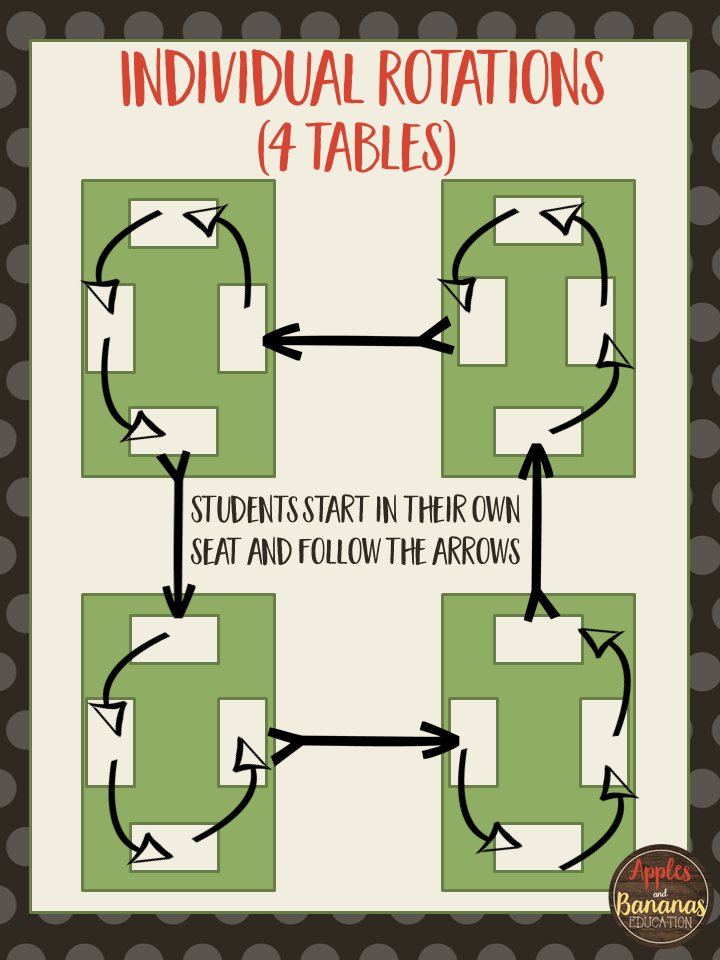 map of how to rotate students at 4 tables