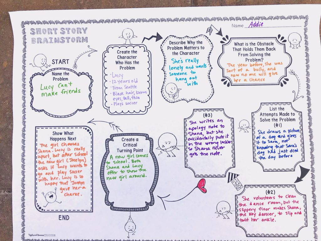 A graphic organizer detailing seven steps of short story writing in graphic organizer format