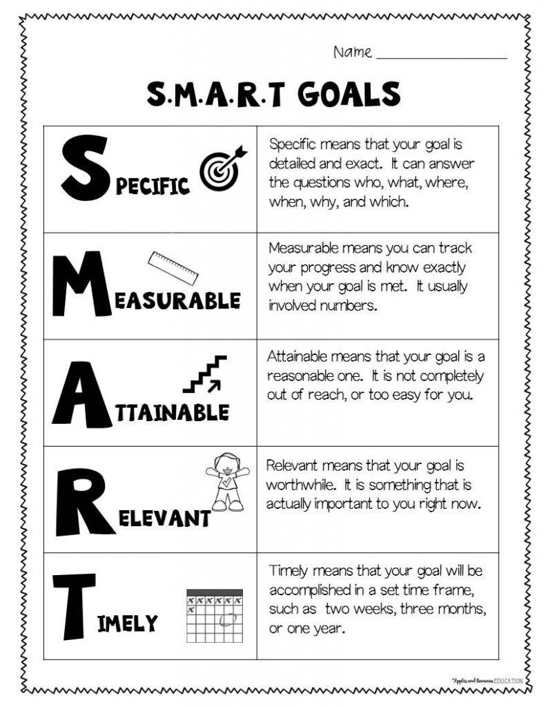 SMART goal poster detailing each part of the acronym